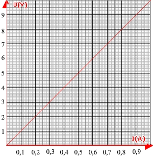 Characteristic curve of a resistor