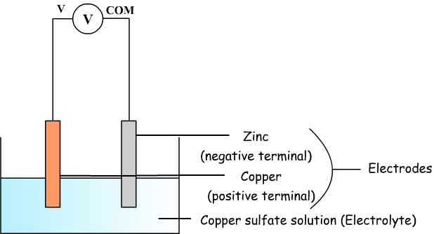 Diagram of the copper sulfate battery