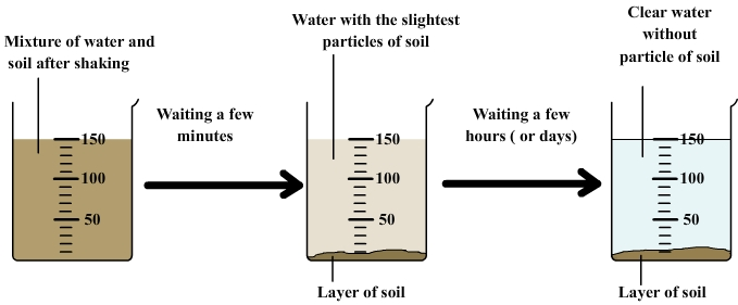 Decantation of water and soil