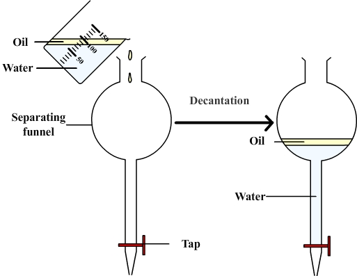 Separation of immiscible liquids