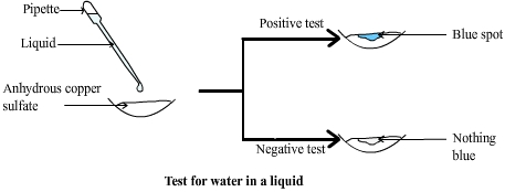 test for water in liquid