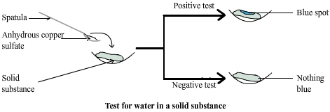 test for water in solid substances