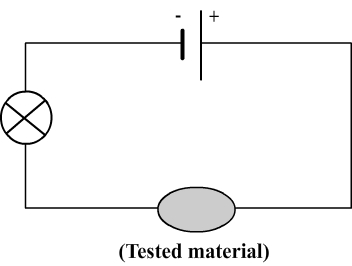 Test of conductivity on solid materials
