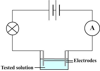 Test of conductivity of an aqueous solution